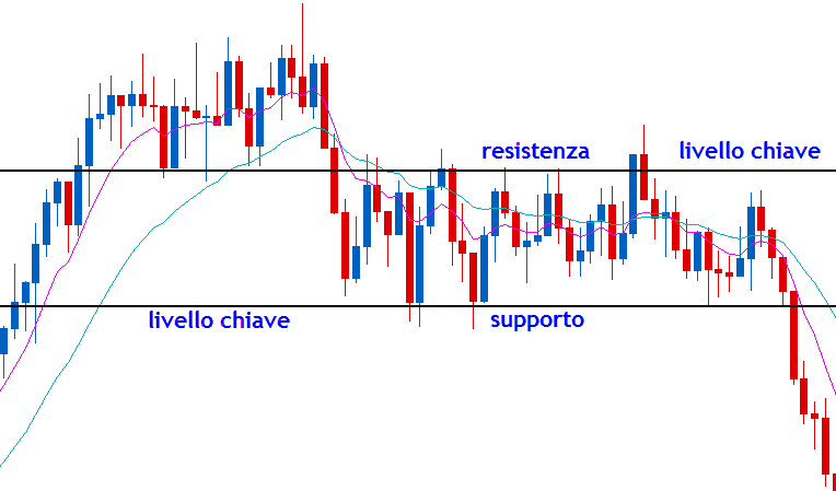 probabilità nel trading super strategia per video di opzioni binarie