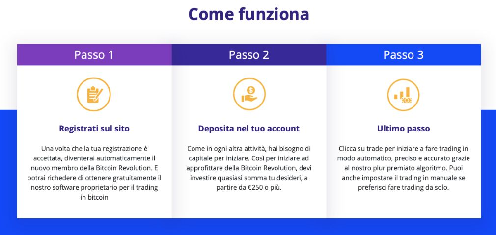 Come investire in Bitcoin velocemente