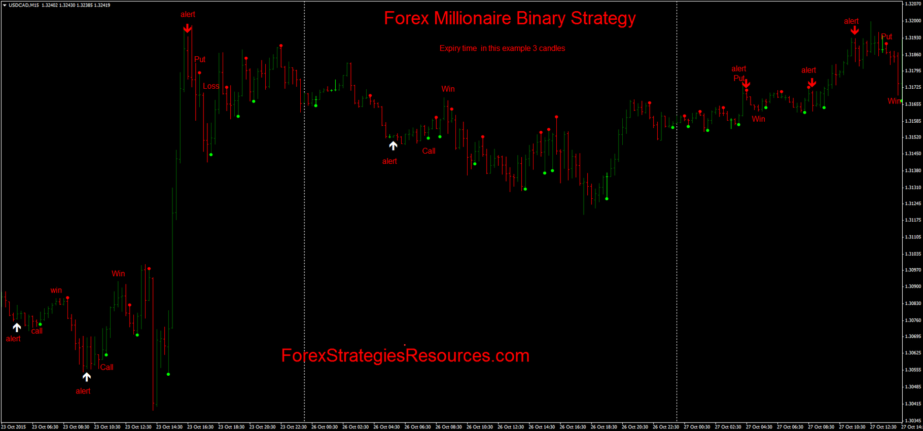 Strategia: binary options range usando pattern di formazioni a triangolo